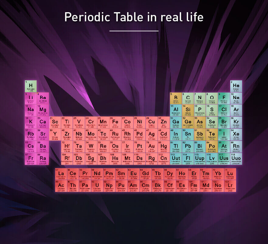 periodic table real life